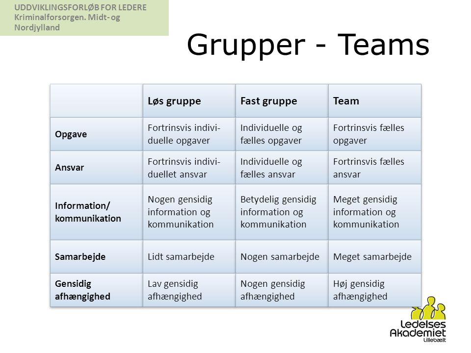 Grupper - Teams Løs gruppe Fast gruppe Team Opgave