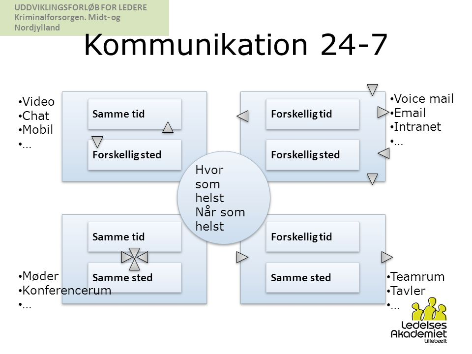 Kommunikation 24-7 Video Chat Mobil … Voice mail Email Intranet …