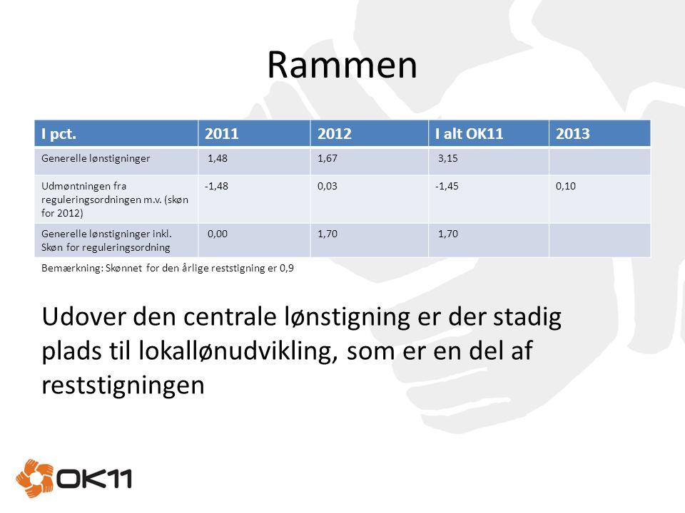 Rammen I pct. 2011. 2012. I alt OK11. 2013. Generelle lønstigninger. 1,48. 1,67. 3,15.