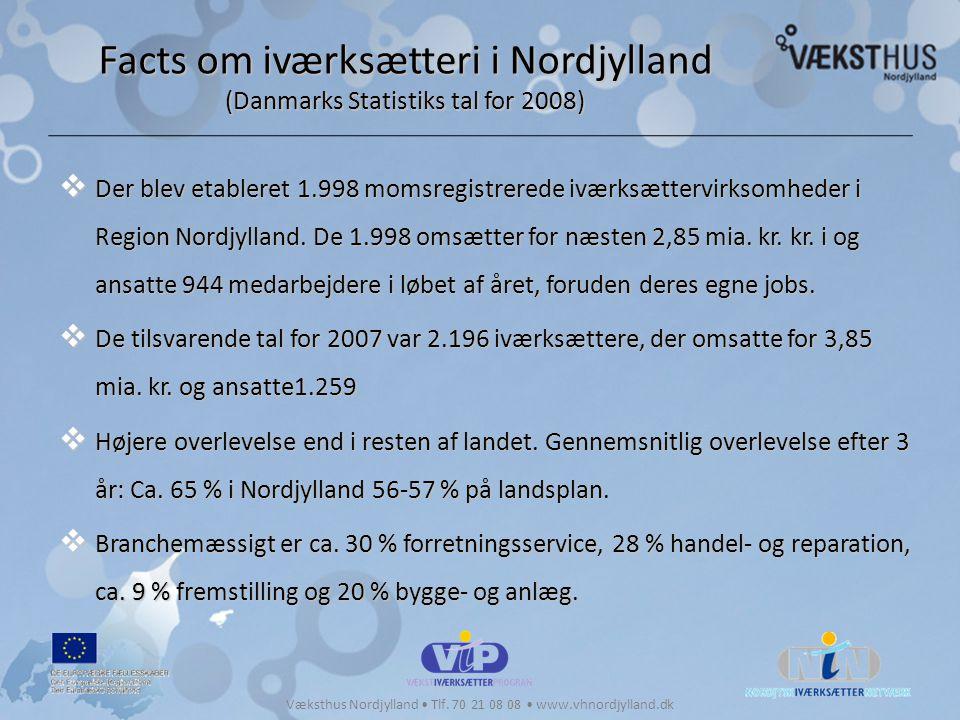 Facts om iværksætteri i Nordjylland (Danmarks Statistiks tal for 2008)