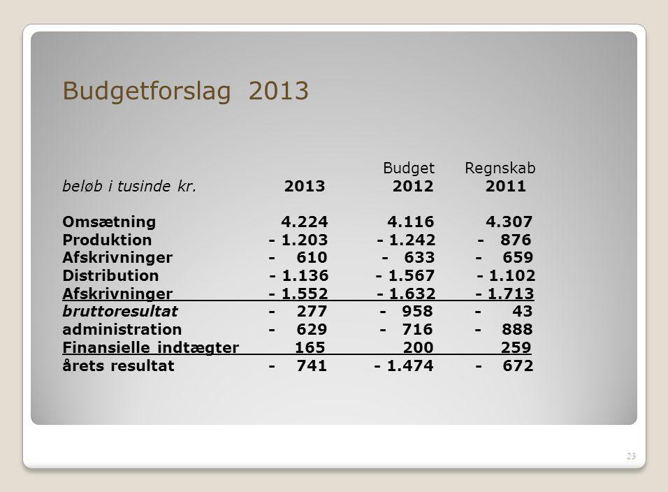 Budgetforslag 2013 Budget Regnskab beløb i tusinde kr. 2013 2012 2011