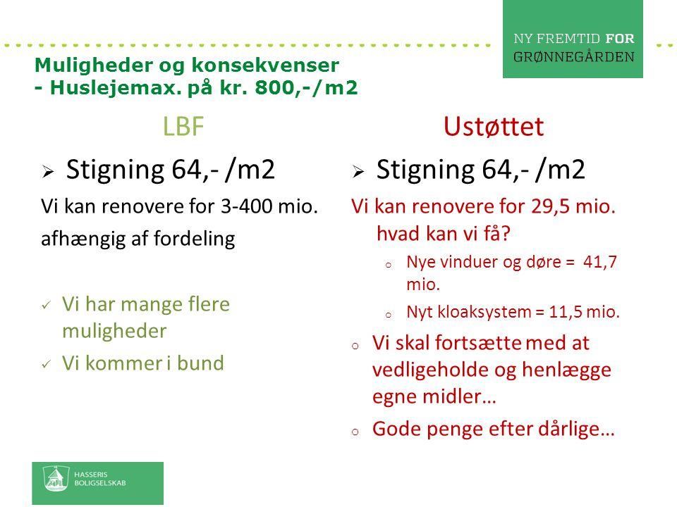 LBF Stigning 64,- /m2 Ustøttet Stigning 64,- /m2