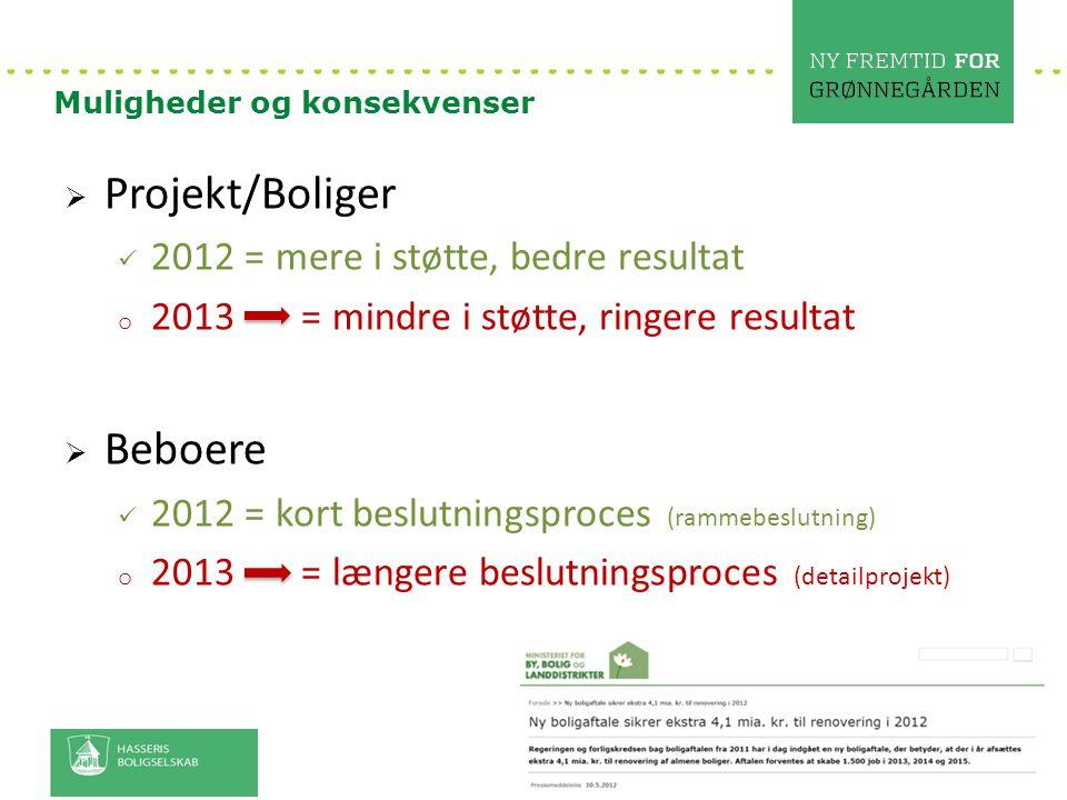 Projekt/Boliger Beboere 2012 = mere i støtte, bedre resultat