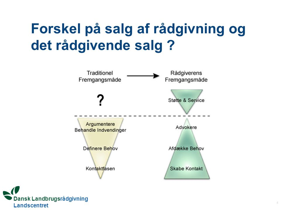 Forskel på salg af rådgivning og det rådgivende salg