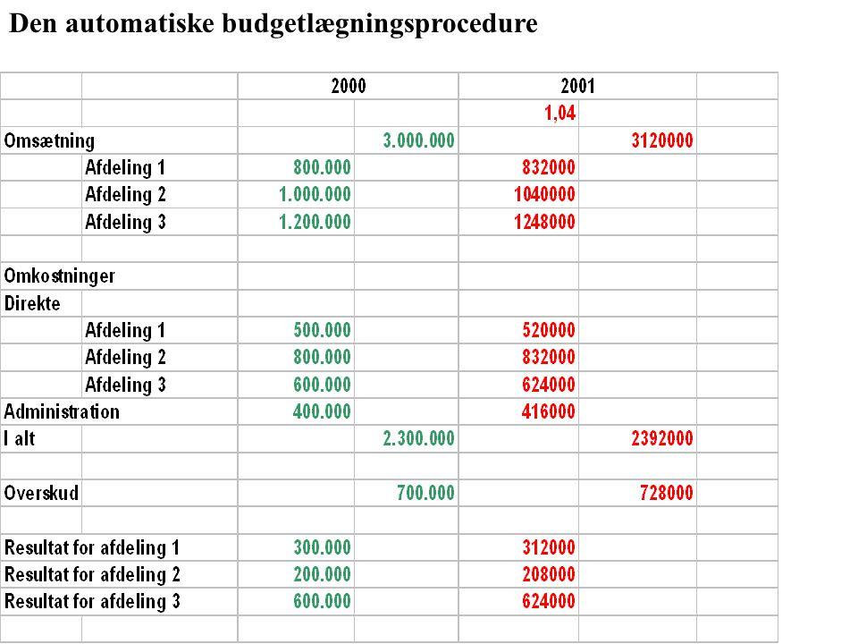 Den automatiske budgetlægningsprocedure