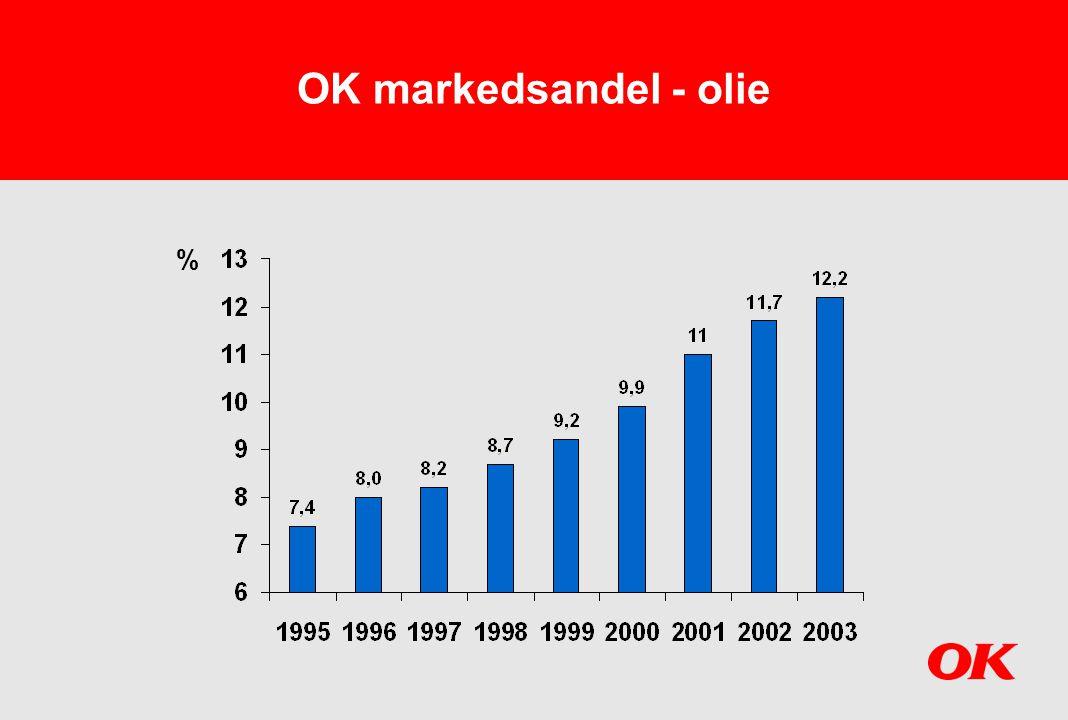 OK markedsandel - olie %