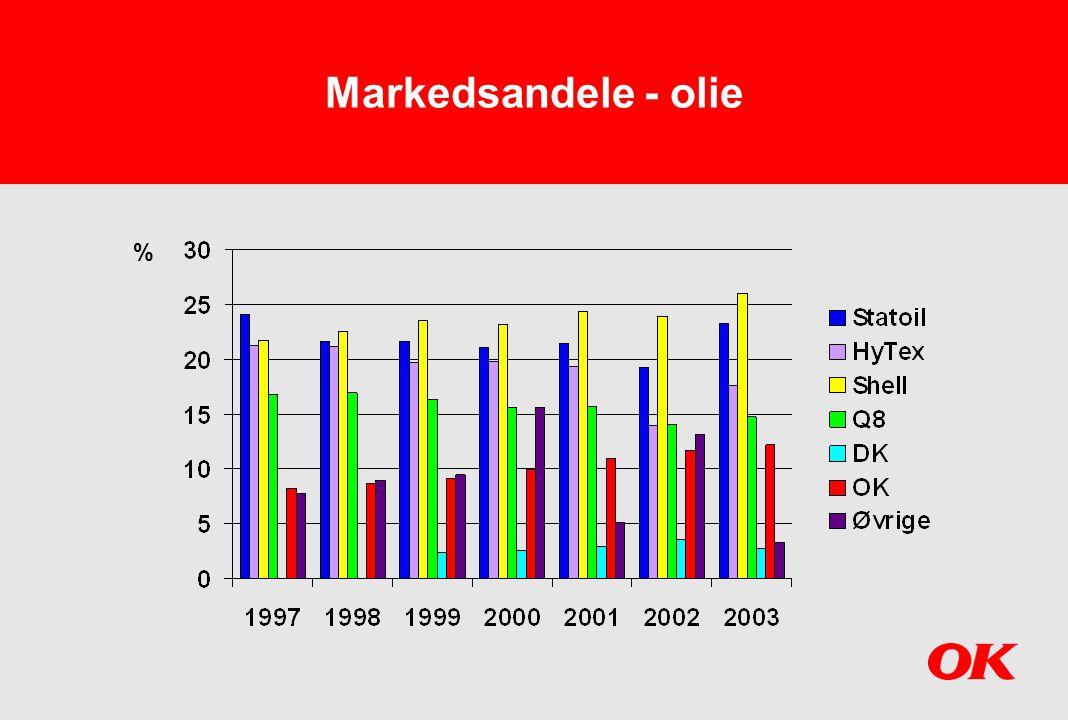 Markedsandele - olie %