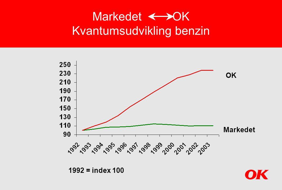 Markedet OK Kvantumsudvikling benzin