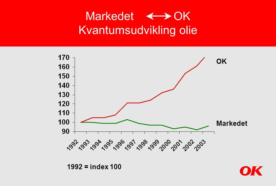 Markedet OK Kvantumsudvikling olie