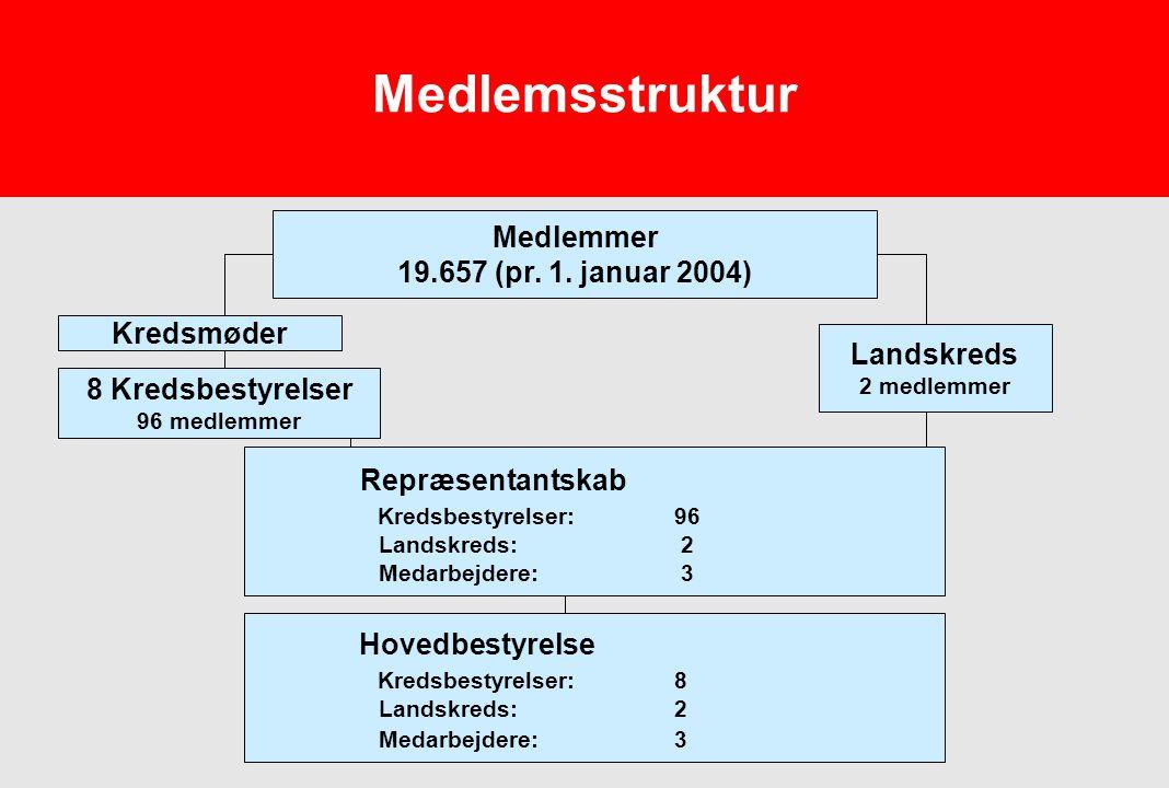Medlemsstruktur Repræsentantskab Hovedbestyrelse Medlemmer