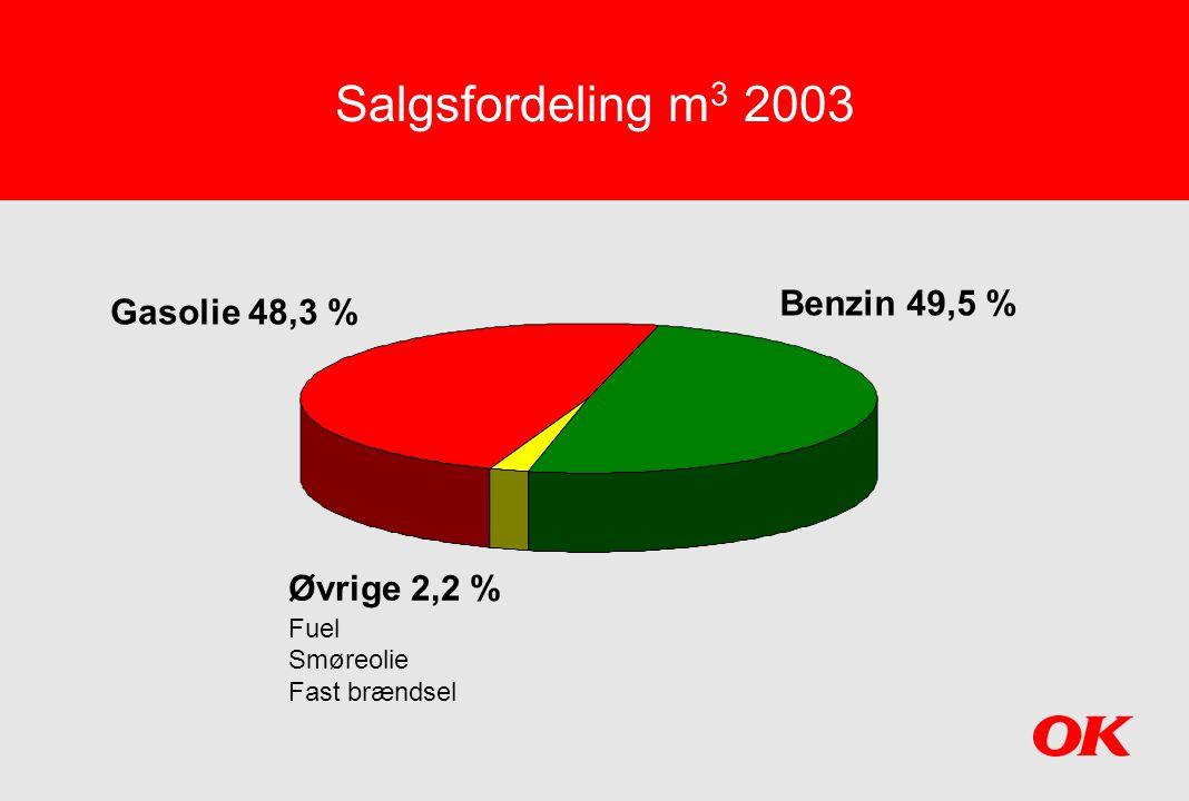 Salgsfordeling m3 2003 Benzin 49,5 % Gasolie 48,3 % Øvrige 2,2 % Fuel