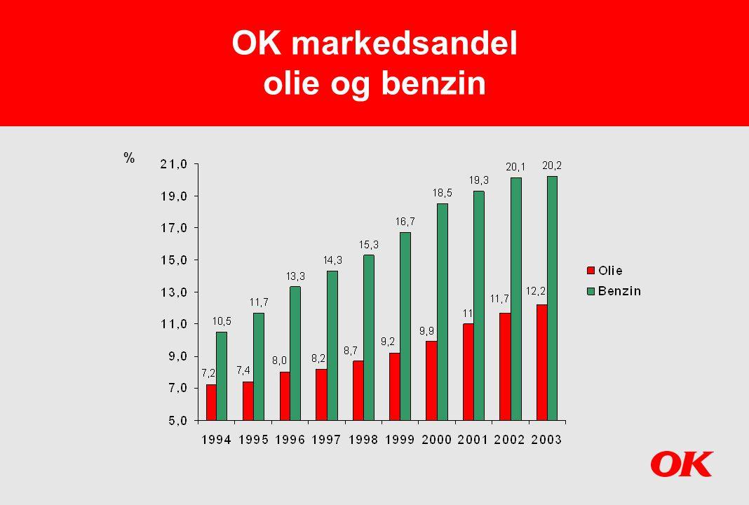 OK markedsandel olie og benzin
