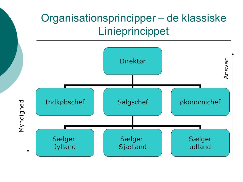 Organisationsprincipper – de klassiske Linieprincippet