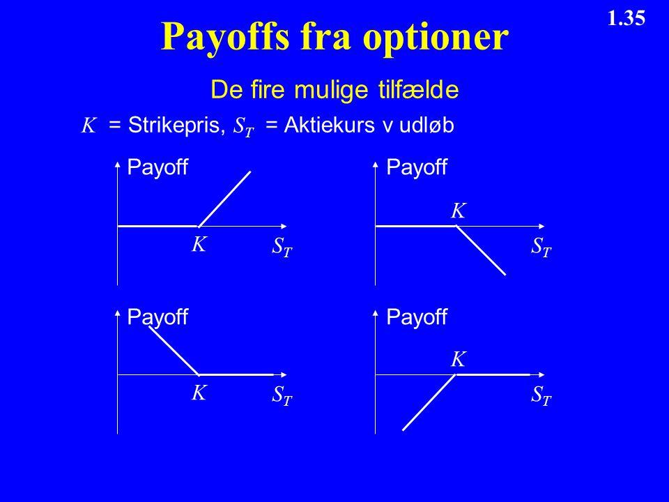 Payoffs fra optioner De fire mulige tilfælde