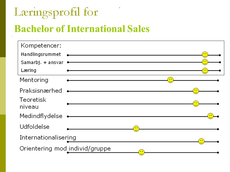 Bachelor of International Sales