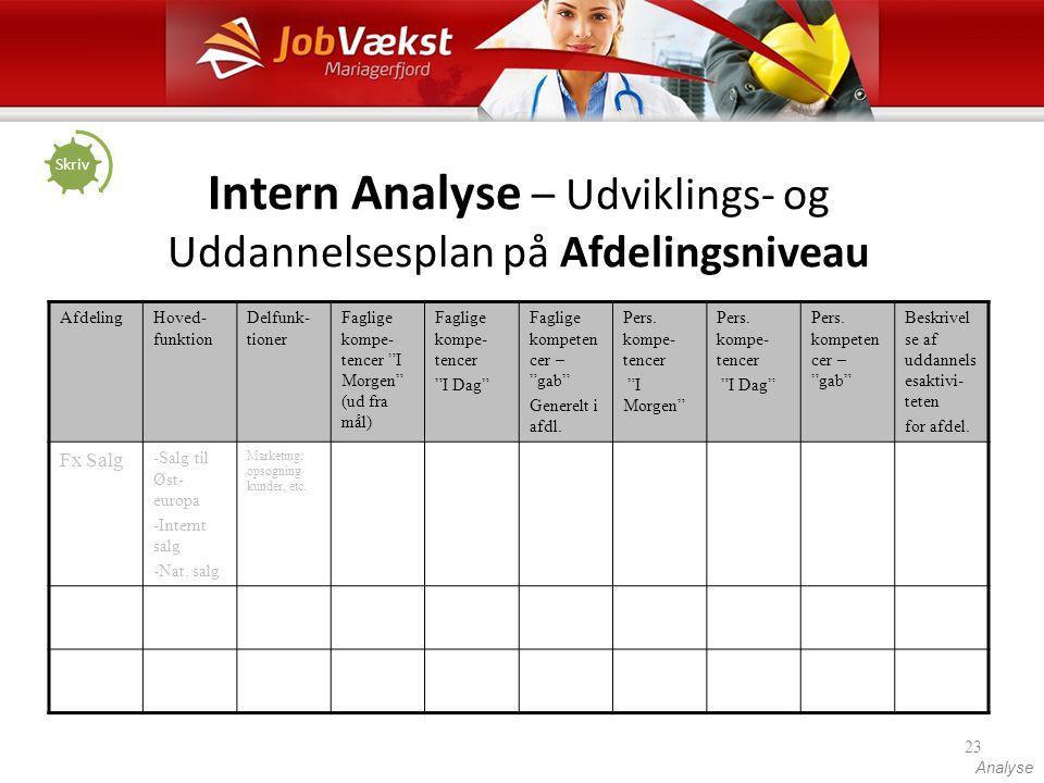 Intern Analyse – Udviklings- og Uddannelsesplan på Afdelingsniveau