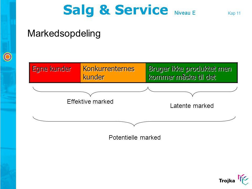 Markedsopdeling Egne kunder Konkurrenternes kunder