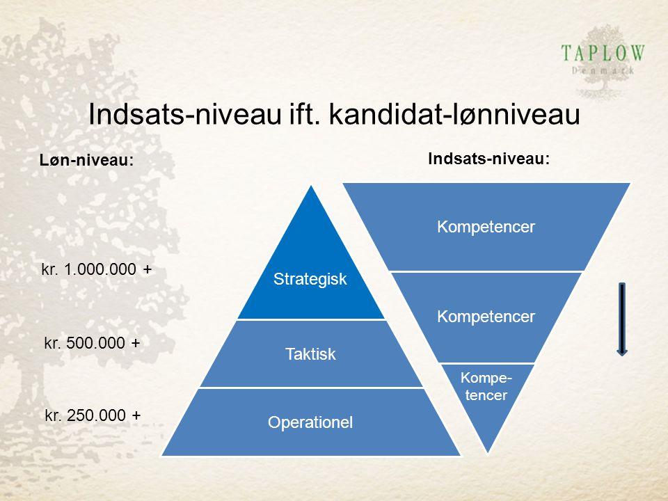 Indsats-niveau ift. kandidat-lønniveau