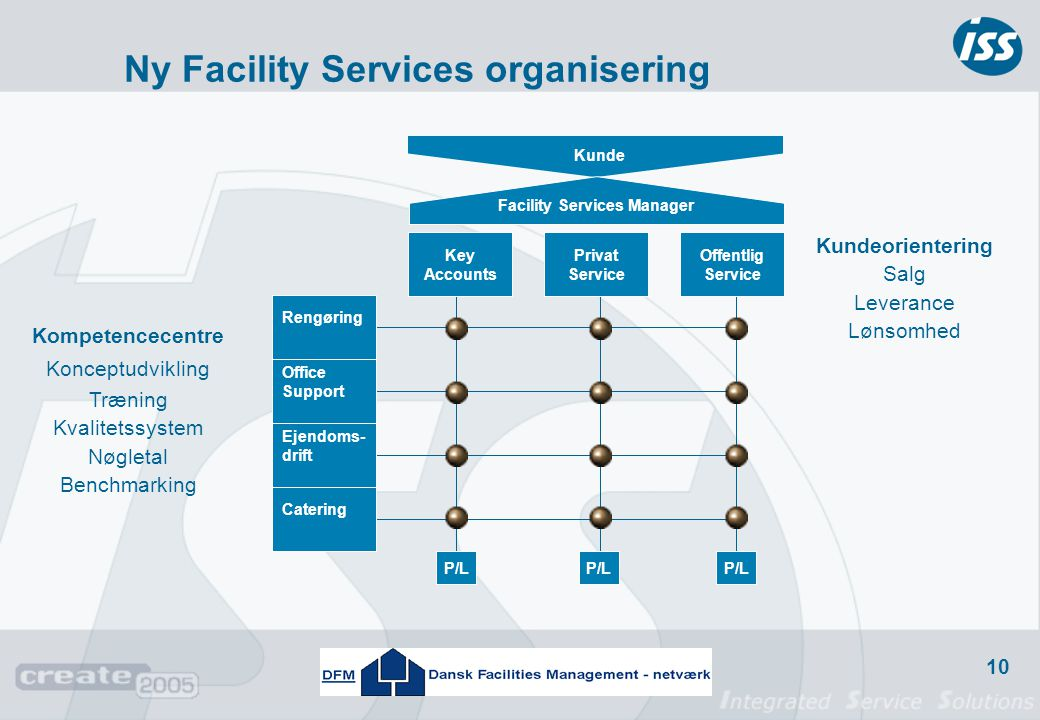 Ny Facility Services organisering