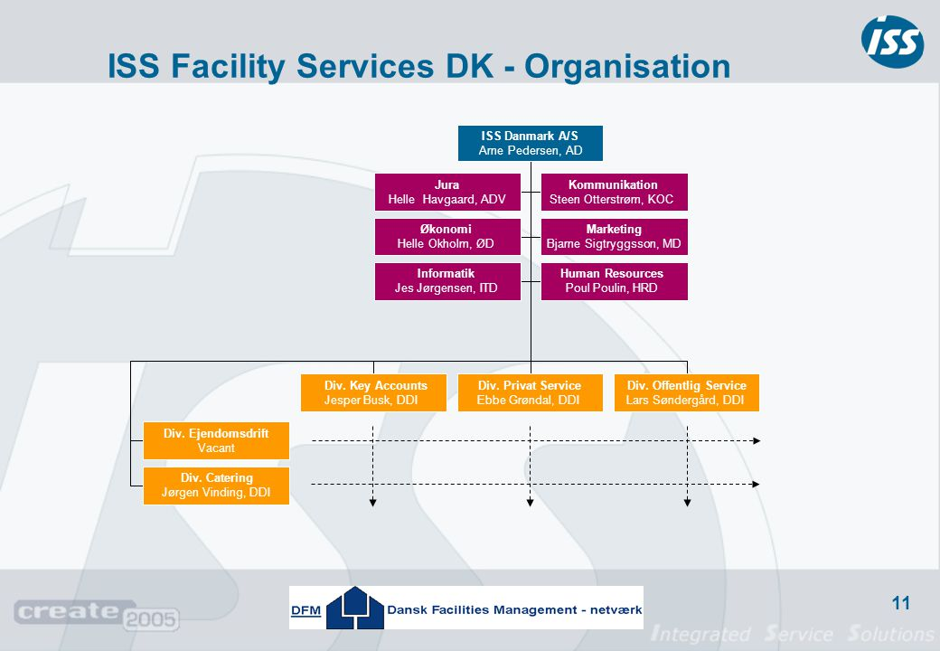 ISS Facility Services DK - Organisation