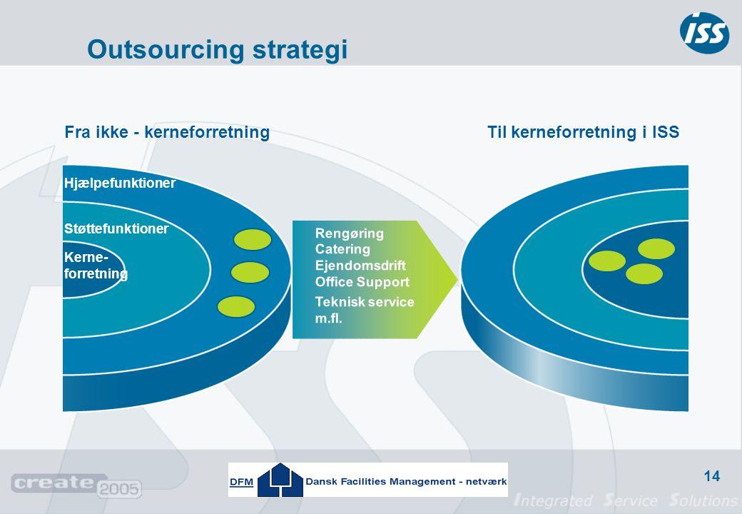 Outsourcing strategi Fra ikke - kerneforretning
