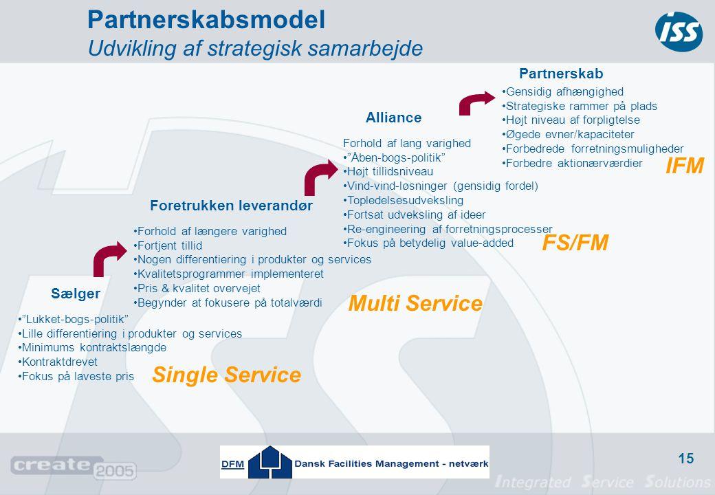 Partnerskabsmodel Udvikling af strategisk samarbejde IFM FS/FM