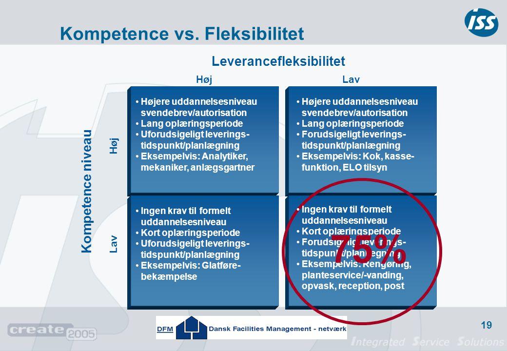 75% Kompetence vs. Fleksibilitet Leverancefleksibilitet