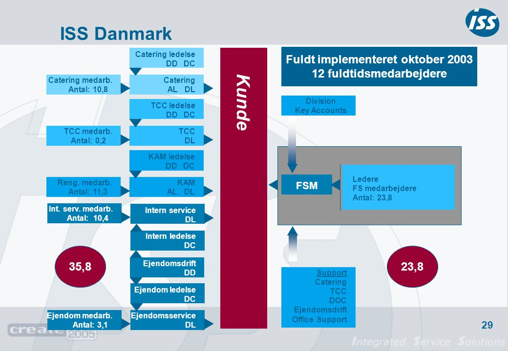 ISS Danmark Kunde Fuldt implementeret oktober 2003