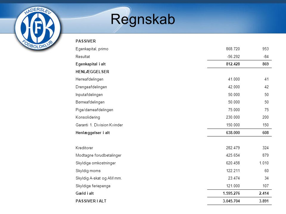 Regnskab PASSIVER Egenkapital, primo 868.720 953 Resultat -56.292 -84