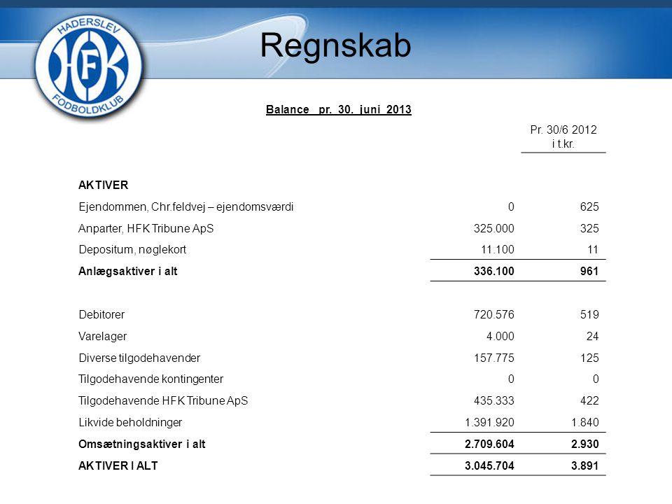 Regnskab Balance pr. 30. juni 2013 Pr. 30/6 2012 i t.kr. AKTIVER