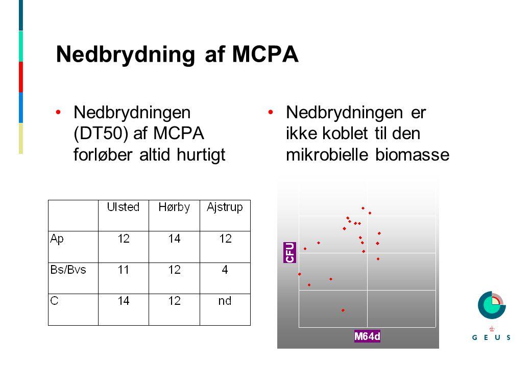 Nedbrydning af MCPA Nedbrydningen (DT50) af MCPA forløber altid hurtigt.