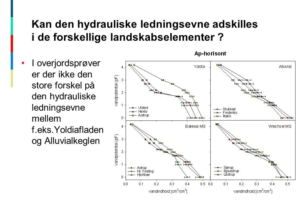 Kan den hydrauliske ledningsevne adskilles i de forskellige landskabselementer