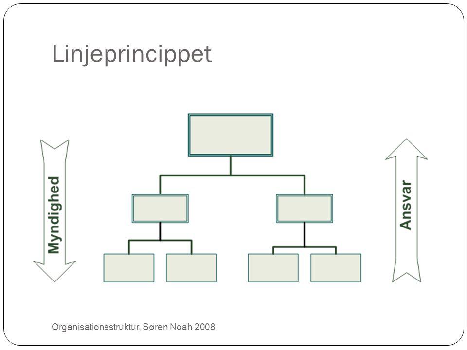 Linjeprincippet Organisationsstruktur, Søren Noah 2008