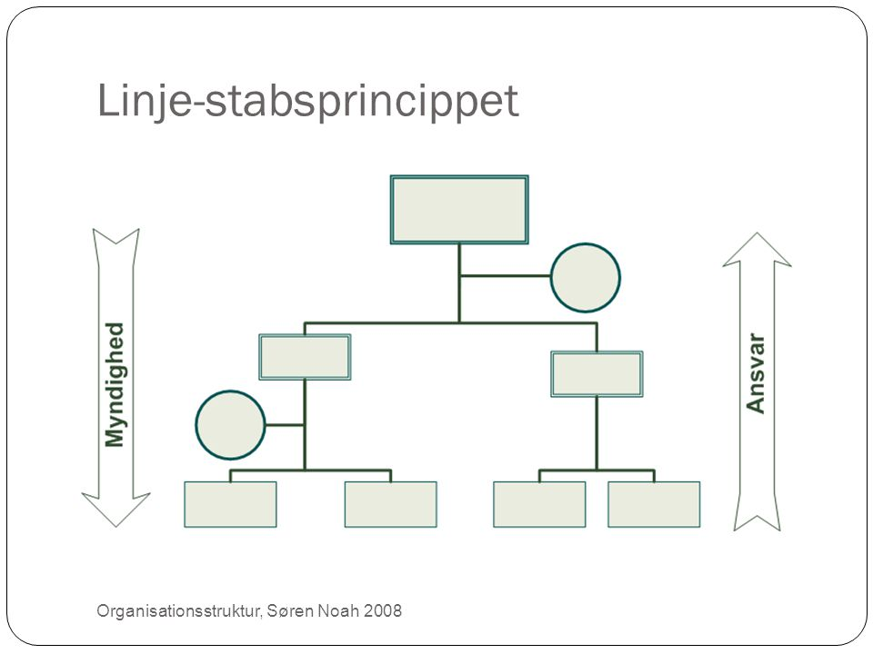 Linje-stabsprincippet