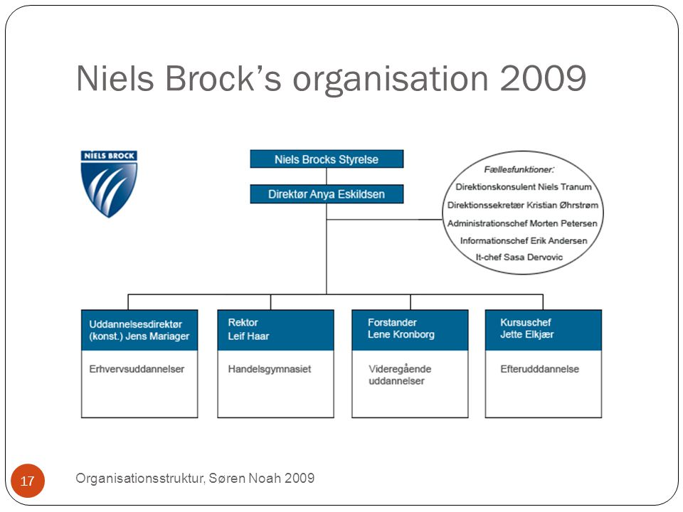 Niels Brock's organisation 2009
