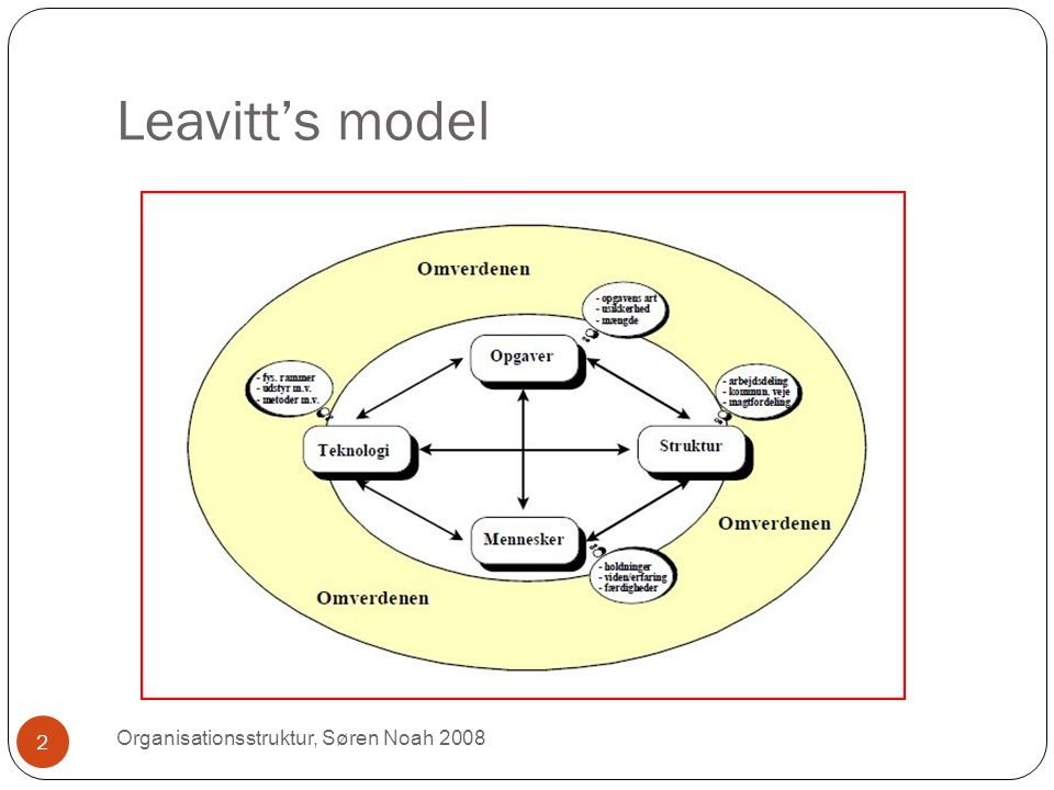 Leavitt's model Organisationsstruktur, Søren Noah 2008