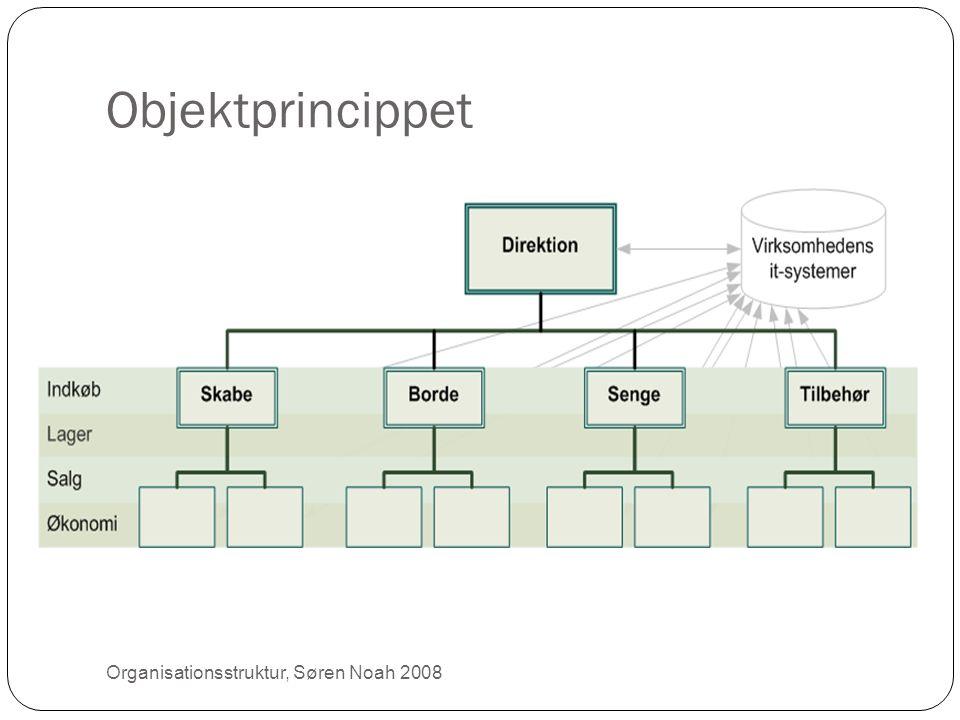Objektprincippet Organisationsstruktur, Søren Noah 2008