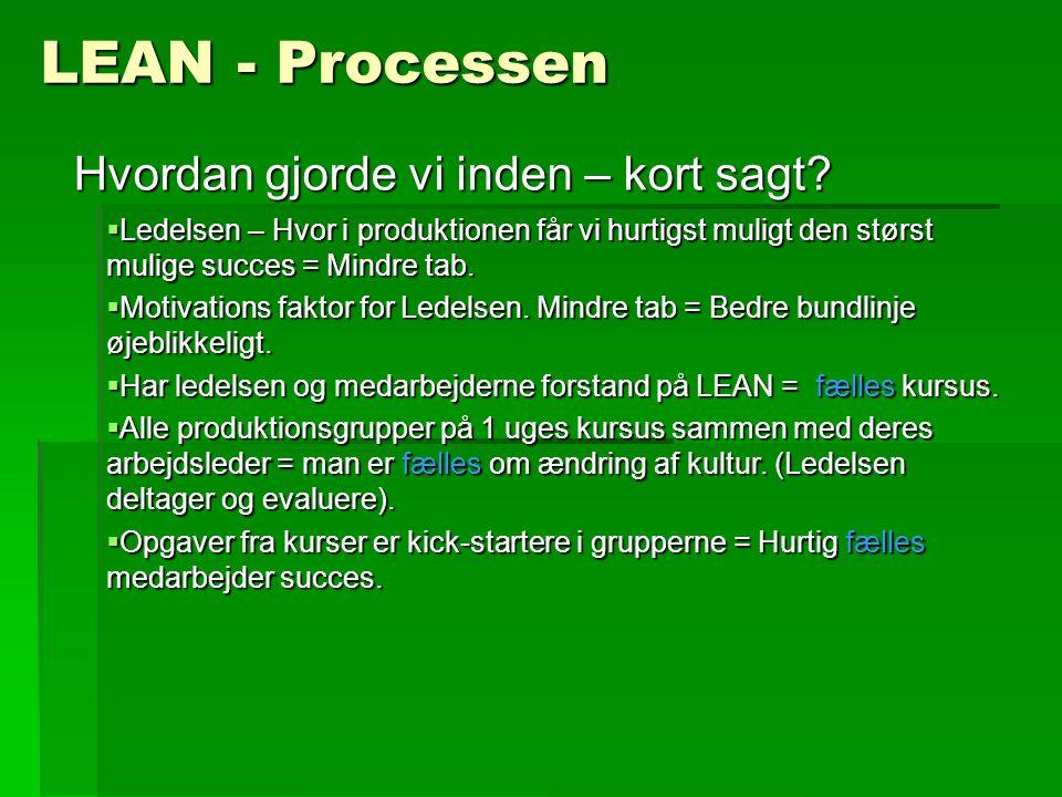 LEAN - Processen Hvordan gjorde vi inden – kort sagt