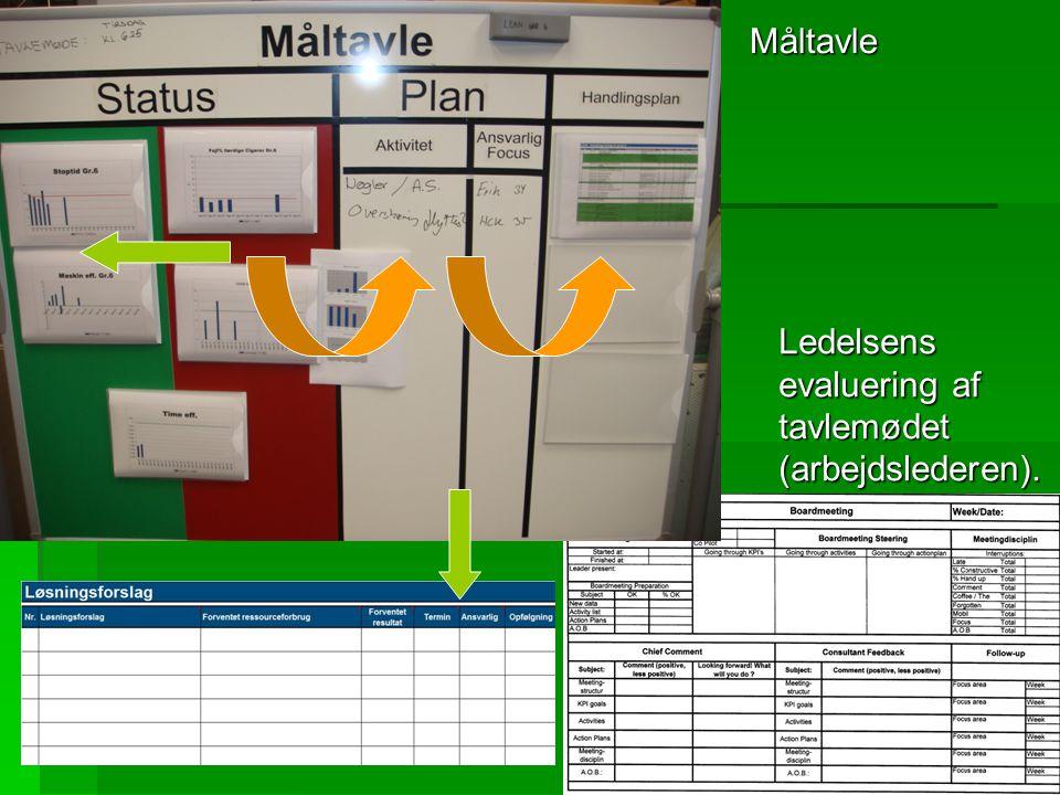Måltavle Ledelsens evaluering af tavlemødet (arbejdslederen).