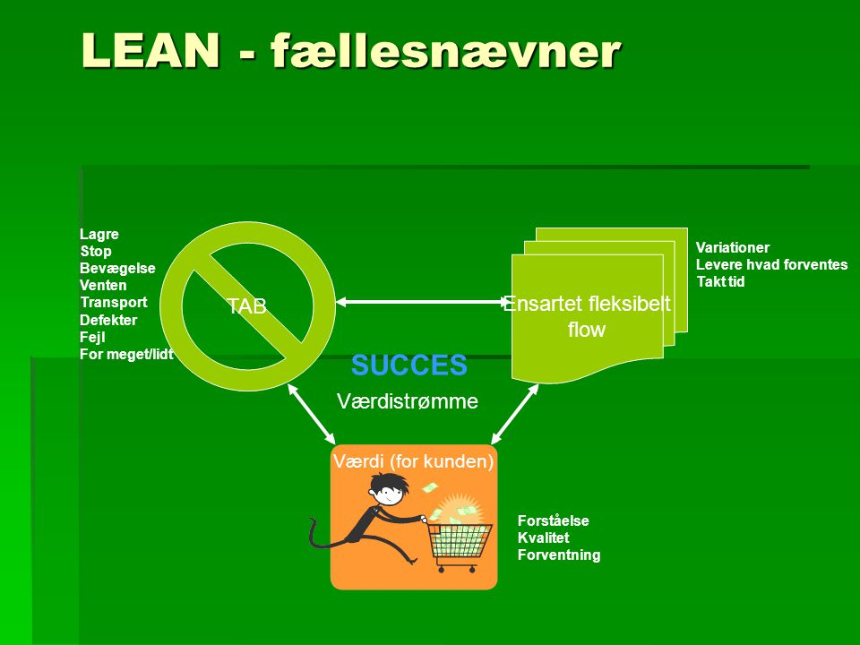 LEAN - fællesnævner SUCCES TAB Ensartet fleksibelt flow Værdistrømme
