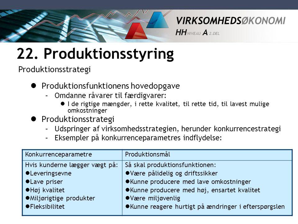 22. Produktionsstyring Produktionsstrategi