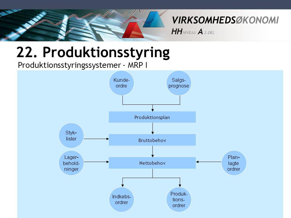 22. Produktionsstyring Produktionsstyringssystemer - MRP I Kunde-