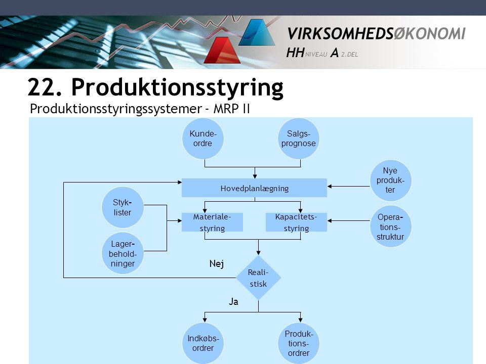 22. Produktionsstyring Produktionsstyringssystemer - MRP II Nej Ja
