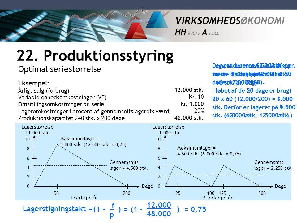 22. Produktionsstyring Optimal seriestørrelse f p Lagerstigningstakt =
