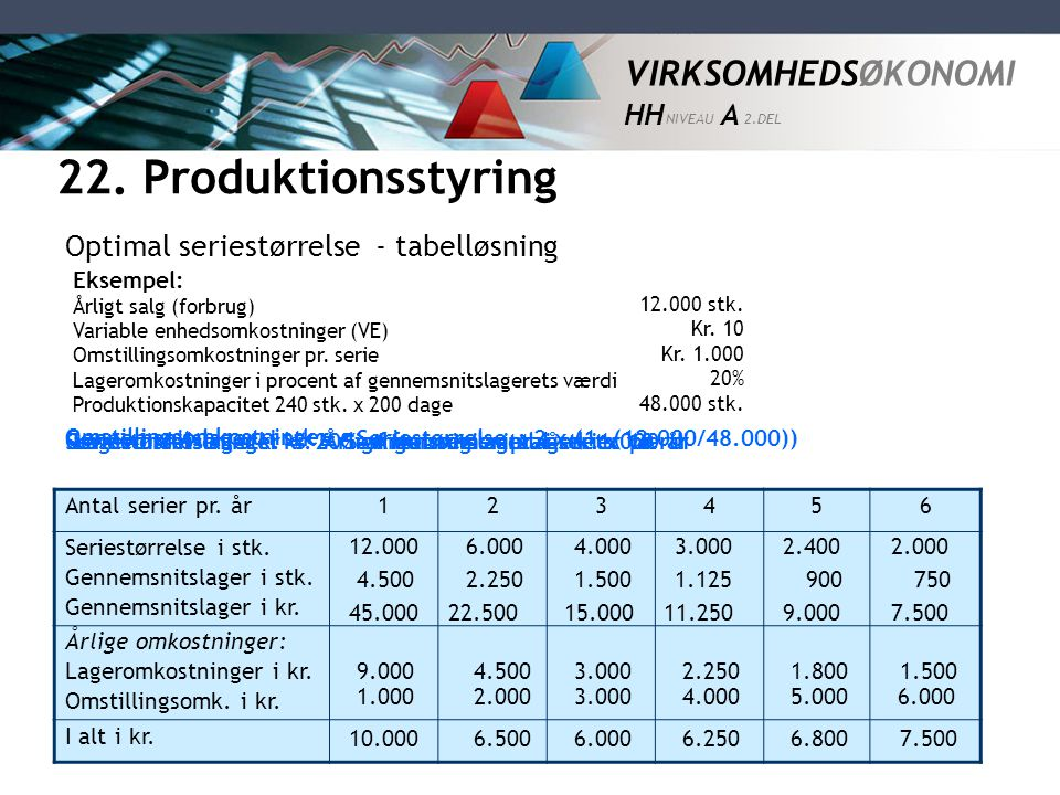 22. Produktionsstyring Optimal seriestørrelse - tabelløsning Eksempel: