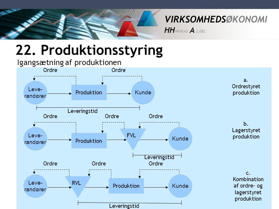 22. Produktionsstyring Igangsætning af produktionen Ordre Ordre a.