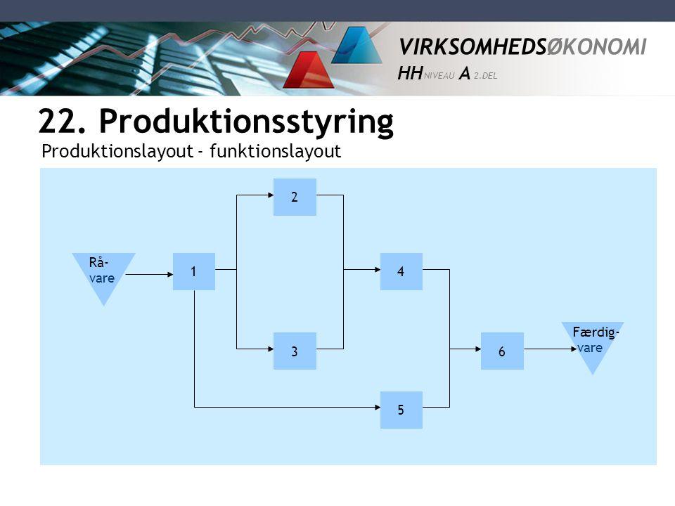 22. Produktionsstyring Produktionslayout - funktionslayout 2 1 4 Rå-