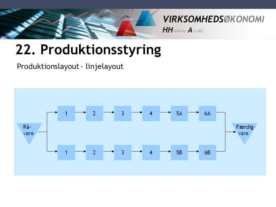 22. Produktionsstyring Produktionslayout - linjelayout 1 2 3 4 5A 6A