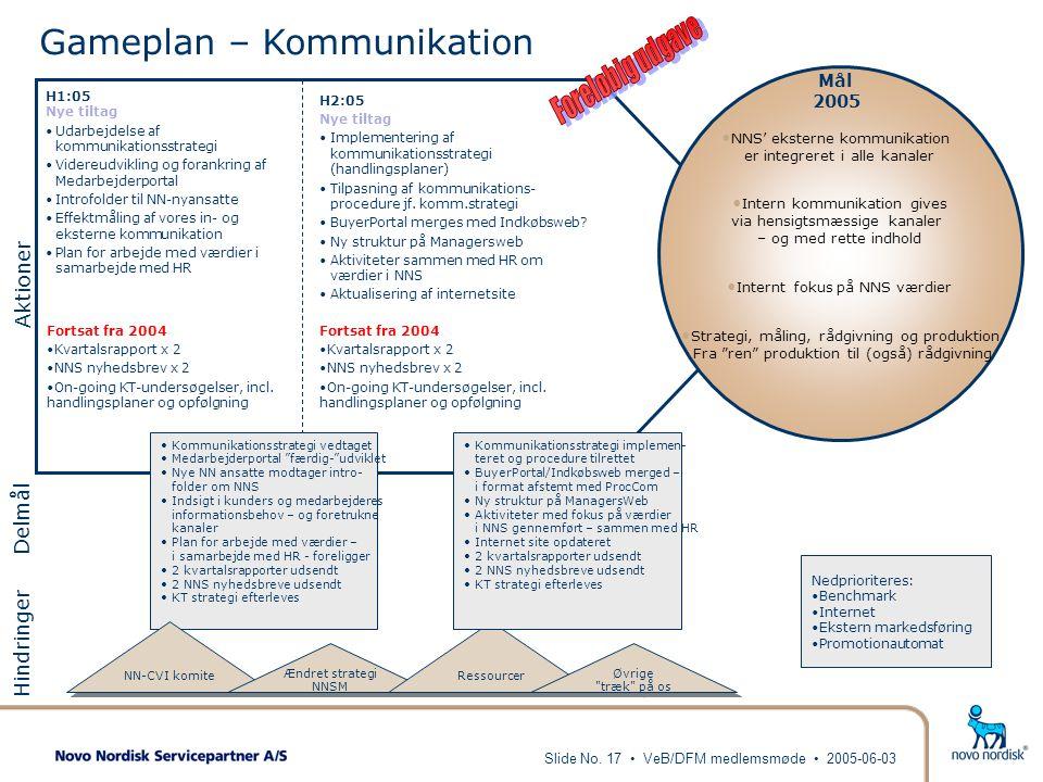 Gameplan – Kommunikation
