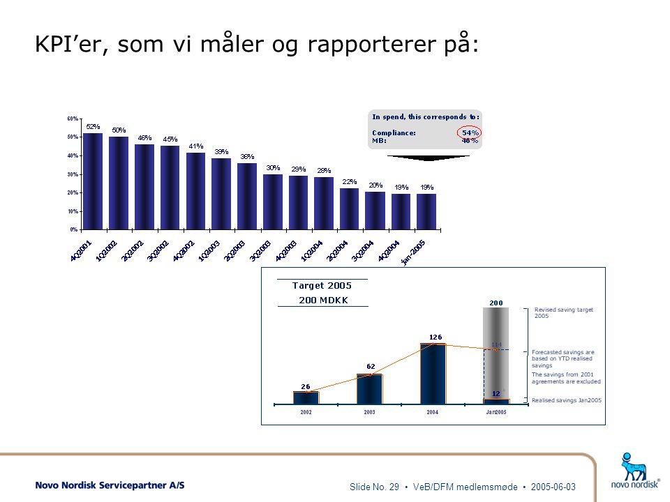 KPI'er, som vi måler og rapporterer på: